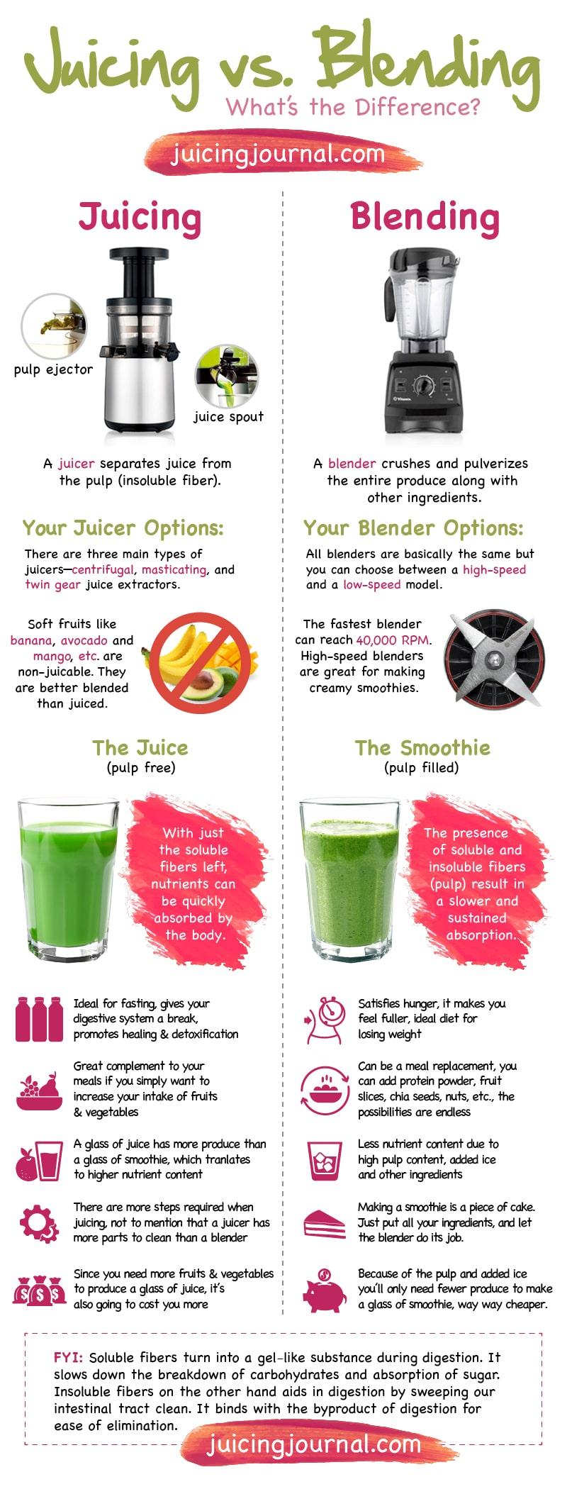 juicing vs blending [infographic] « juicing journal