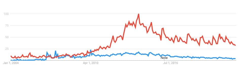 vitamix vs blendtec trend